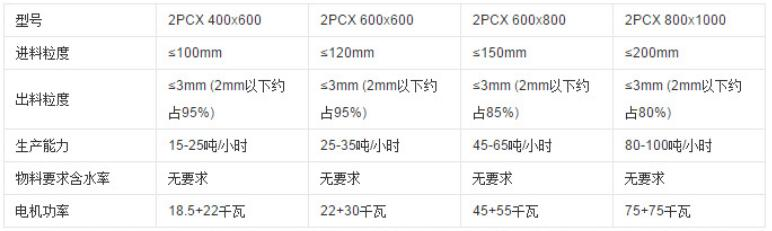 <a style='display:inline;color:136ec2;' href=https://www.jiufujixie.com/cn/product/Double-clicking-crusher.html target='_blank'>双击式破碎机</a>|双击式破碎机价格|废旧双击式破碎机|河南双击式破碎机